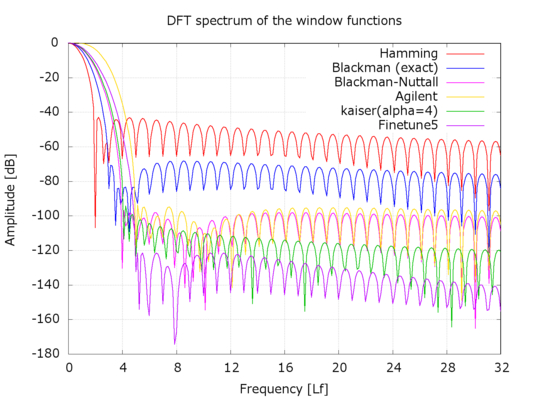 Dft window functions